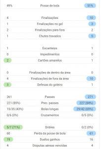 Primeiro Tempo - Ponte x Cruzeiro - 16jun21 - Fonte: SofaScore