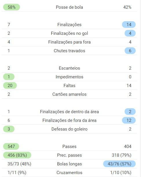Final - Ponte x Cruzeiro - 16jun21 - Fonte: SofaScore
