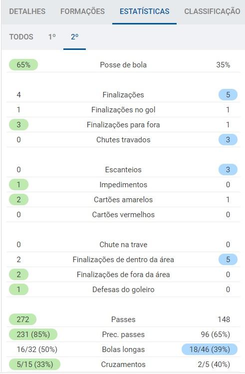 Operário x Cruzeiro - Estatísticas 2T